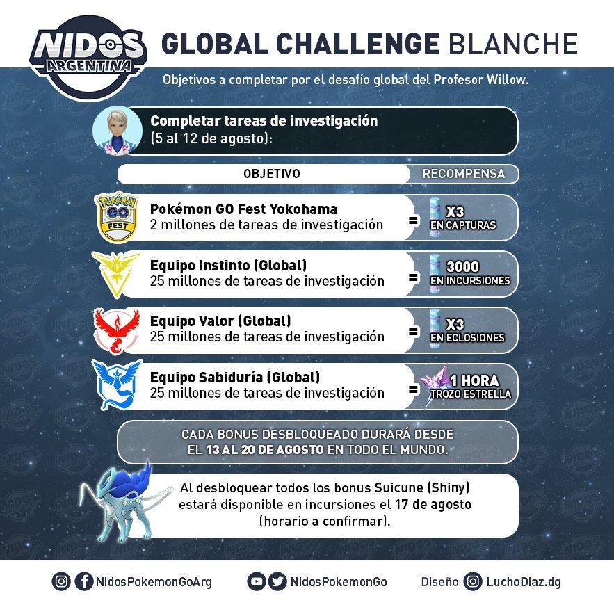 Imagen de las recompensas del Pokémon GO Global Challenge de Pokémon GO hecho por Nidos Pokémon GO Argentina