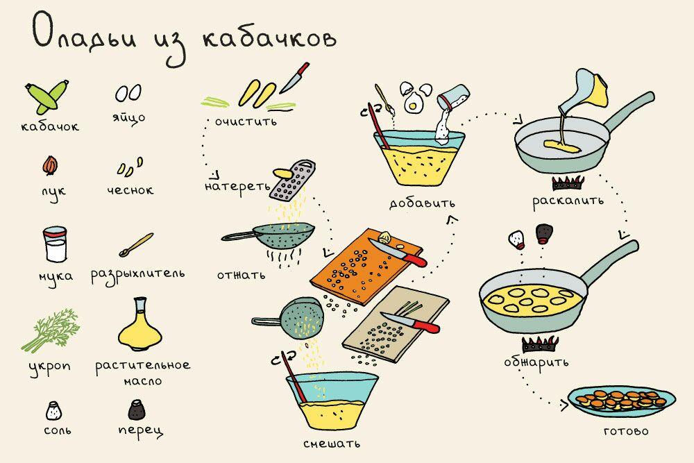 готовим в картинках с рецептом наши дни