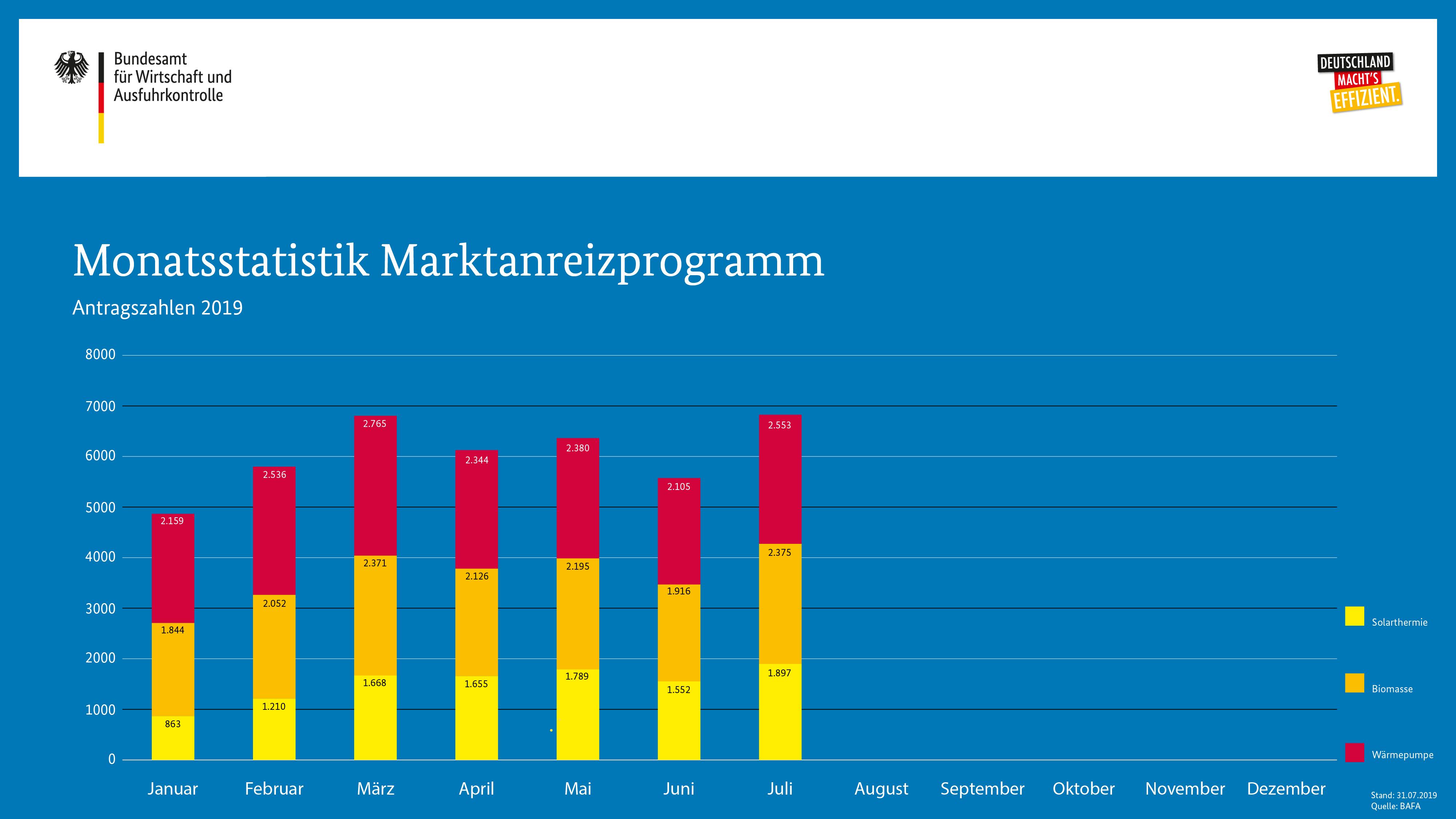 Monatsstatistik BAFA Bund MAP Förderanträge Juli 2019