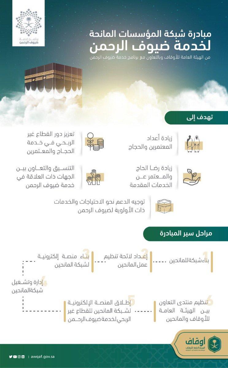 تعرّف على مبادرة شبكة المؤسسات المانحة لخدمة ضيوف الرحمن بإشراف من #الهيئة_العامة_للأوقاف وبالتعاون مع برنامج خدمة #ضيوف_الرحمن.  #حج1440