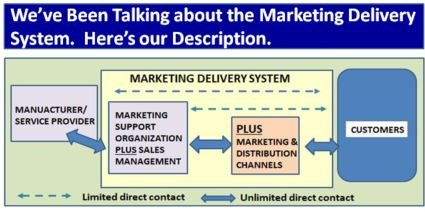 We refer to the Marketing Delivery System in many of our conversations with clients and in articles on the QDI Strategies web site. We created this to help you understand what we were describing. qdistrategies.com/blog/marketing… #valuecreation #gotomarket #channelstrategy