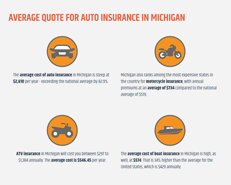 Average Cost Of Auto Insurance >> The Average Costs Of Auto Insurance In Michigan Car