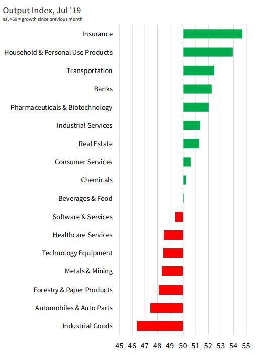 IHS Markit #Asia Sector #PMI indicated that industrial goods production declined further at marked rate in July, while #autos production fell for ninth time in past ten months. #Financials continued to outperform. More here: ihsmark.it/WBkz50vqhI3