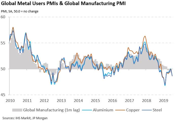 Global Metal Users PMIs weakened in July, as faster drops in export demand led to renewed falls in production at manufacturers. Read more here: ihsmark.it/1P7D50vqp2i ihsmark.it/ogN750vqp81 ihsmark.it/8QI650vqp8V