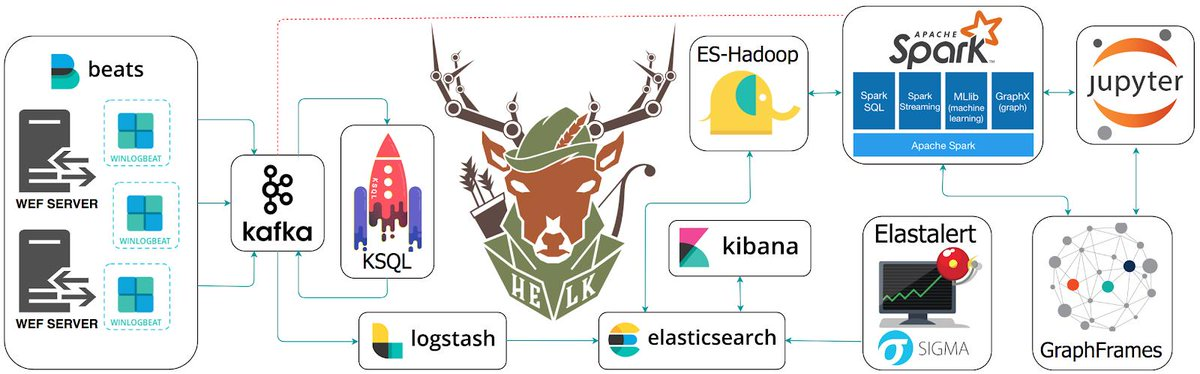 elkstack hashtag on Twitter