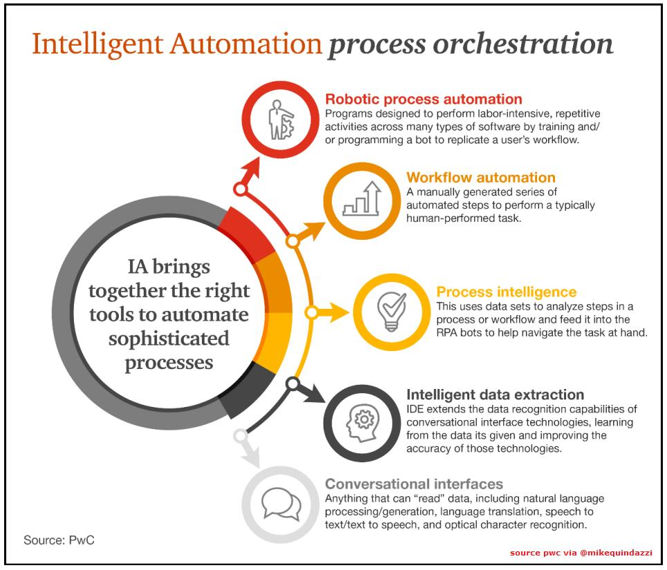 Great representation of how #AI and #RPA are merging to create intelligent #automation tools to solve more complex business problems. Although this survey focuses on the Financial Services sector, there's an abundance of other use cases.