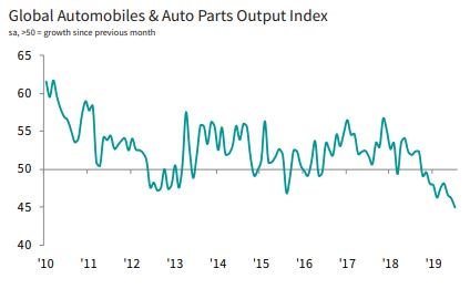 IHS Markit Global Sector PMI revealed the downturn in autos sector worsening in July, with four other manufacturing sectors reporting falling production over the month. Finance and Pharmaceuticals saw the strongest expansions. More: ihsmark.it/A4gT50vqRUp