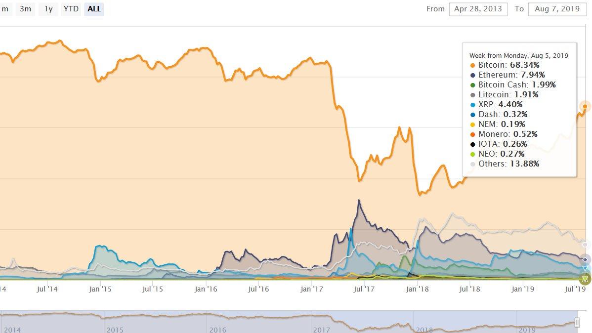 dominanță bitcoin altcoin
