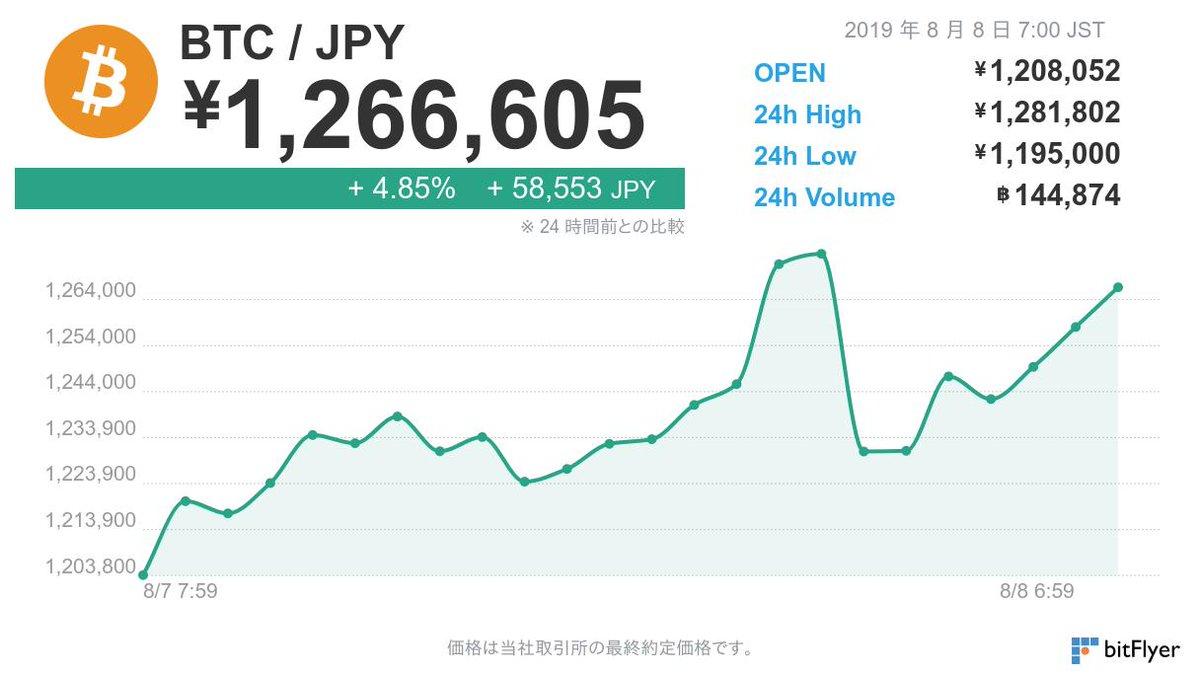 8 月 8 日 7 時 00 分のビットコイン価格は 1,266,605 円です。  ※仮想通貨の相場は大きく変動する場合がございます。余裕をもったお取引きをお勧めしております。お取引きの際はこちらをよくお読みください。