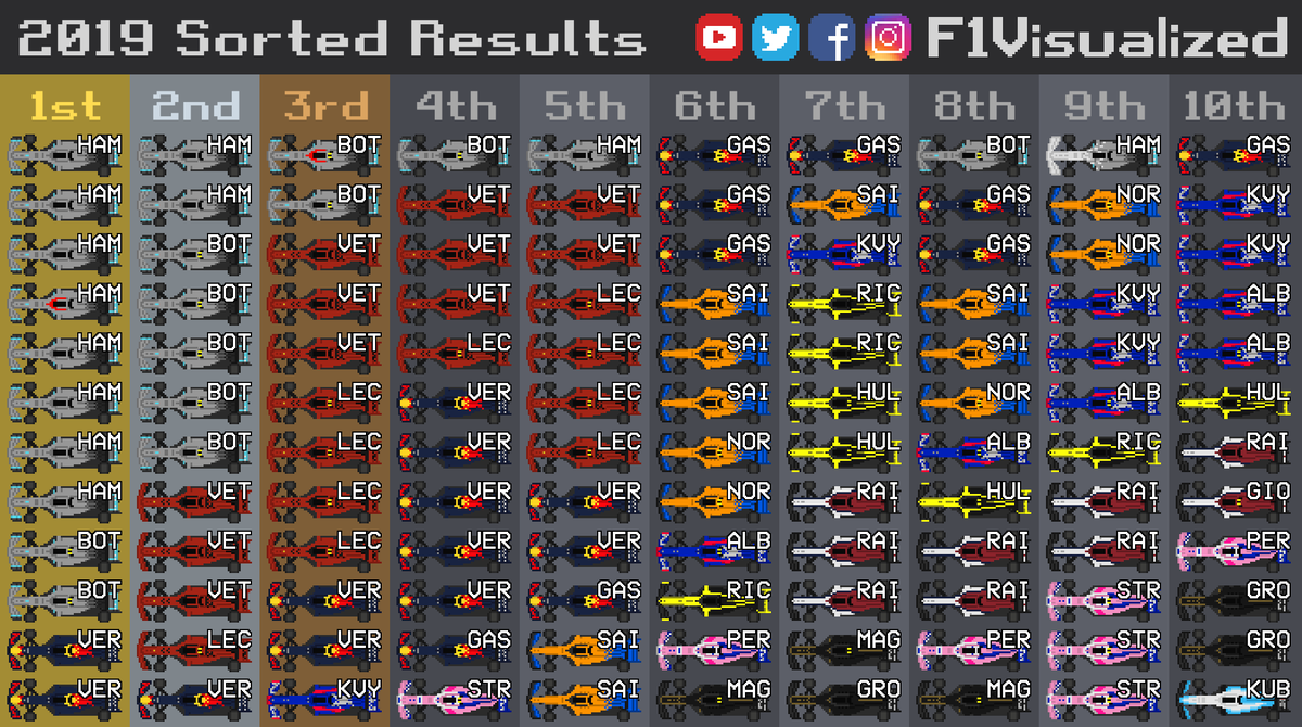 2019 Sorted Results after 12 races #F1 #Formula1