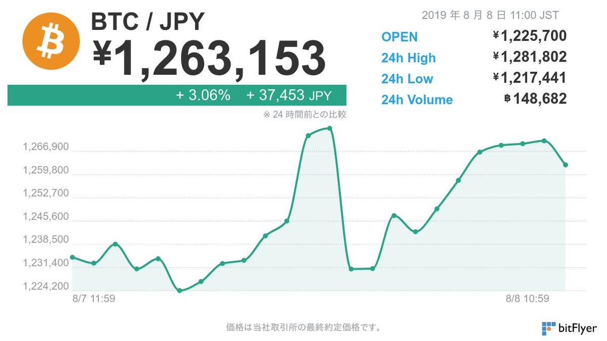 8 月 8 日 11 時 00 分のビットコイン価格は 1,263,153 円です。  ※仮想通貨の相場は大きく変動する場合がございます。余裕をもったお取引きをお勧めしております。お取引きの際はこちらをよくお読みください。