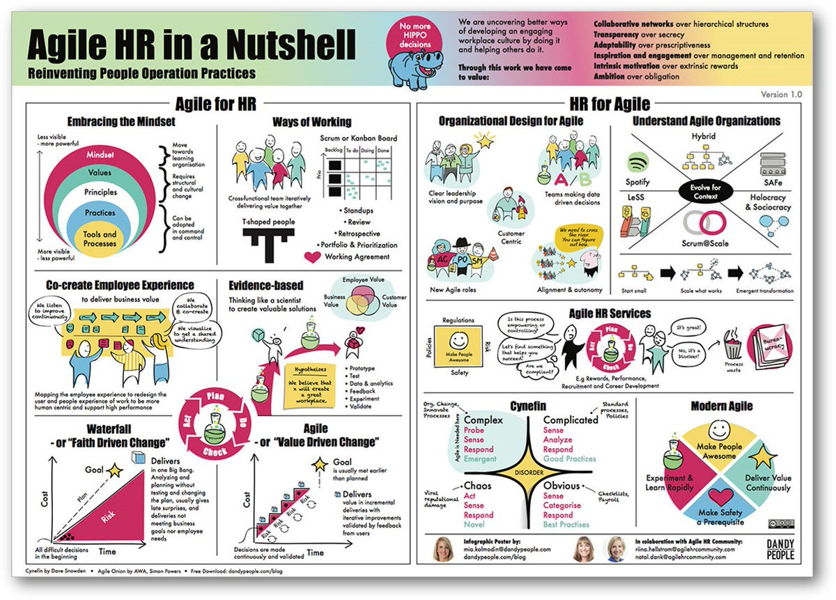 @NatalDank presents the Agile HR in a Nutshell infographic! 📸 Start evolving your Agile approach and download this free infographic here: hubs.ly/H0k93lr0 #HRExpert #AgileHR #HR