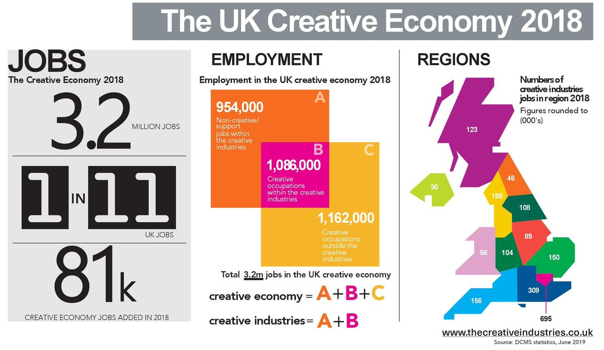 Creative sector employment has rocketed 30% since 2011 - by comparison, UK average growth was 10% over the same period. thecreativeindustries.co.uk/uk-creative-ov… #creativityisGREAT