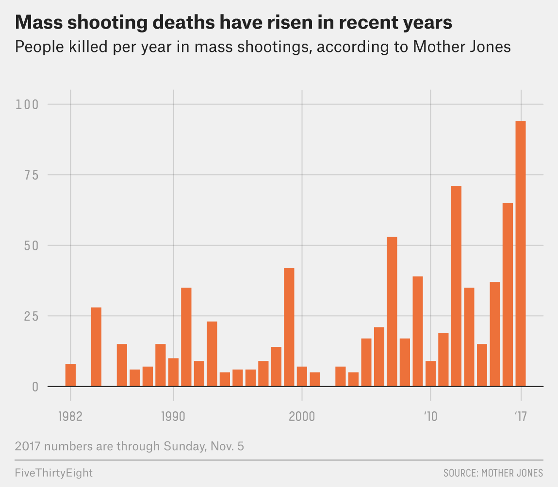 More guns does equal more gun violence. Mass shootings have gotten more frequent and deadlier. FBI Director Wray: White Supremacy a 'Persistent' and 'Pervasive' Threat.