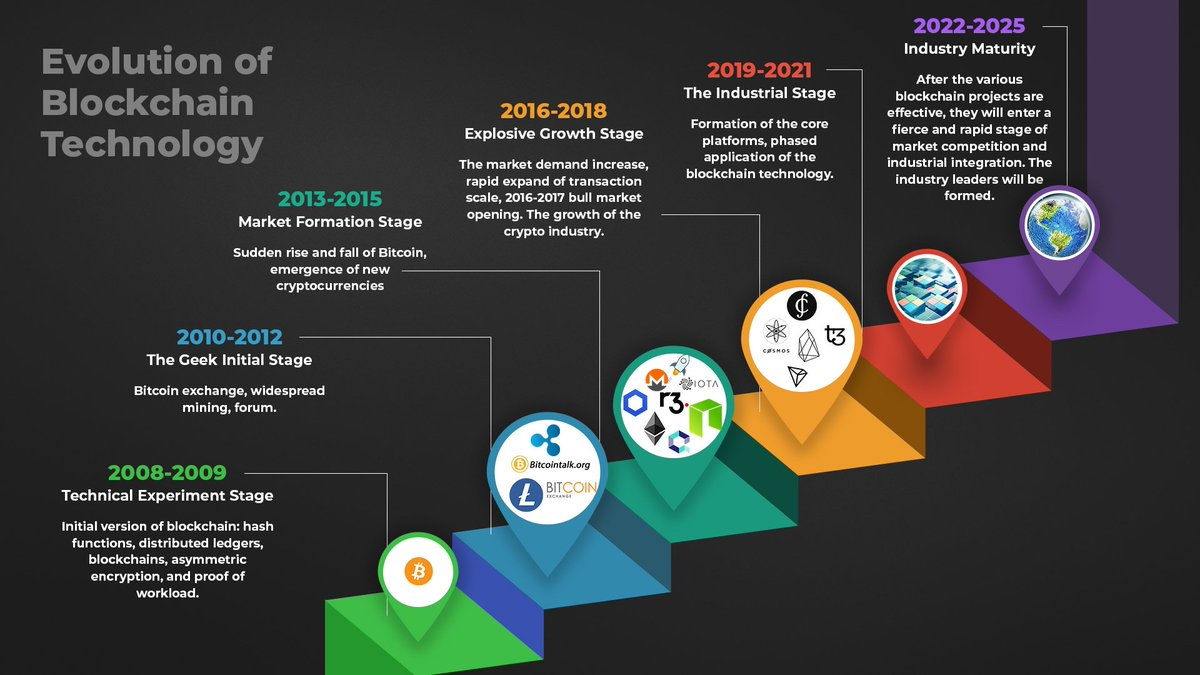 cryptocurrency projects 2021