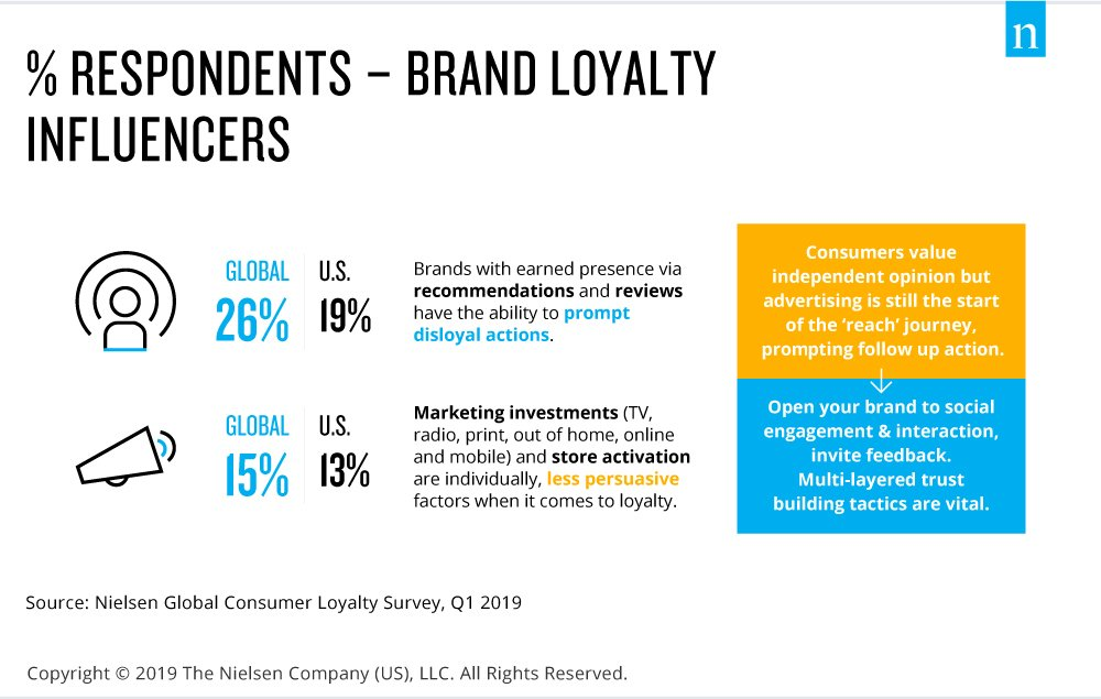 Advertising definitely helps drive a brands reach, but social engagement and invitations for dialogue are essential for building trust—and this is what can ultimately inspire consumers to make purchases. nlsn.co/6018E0IuY