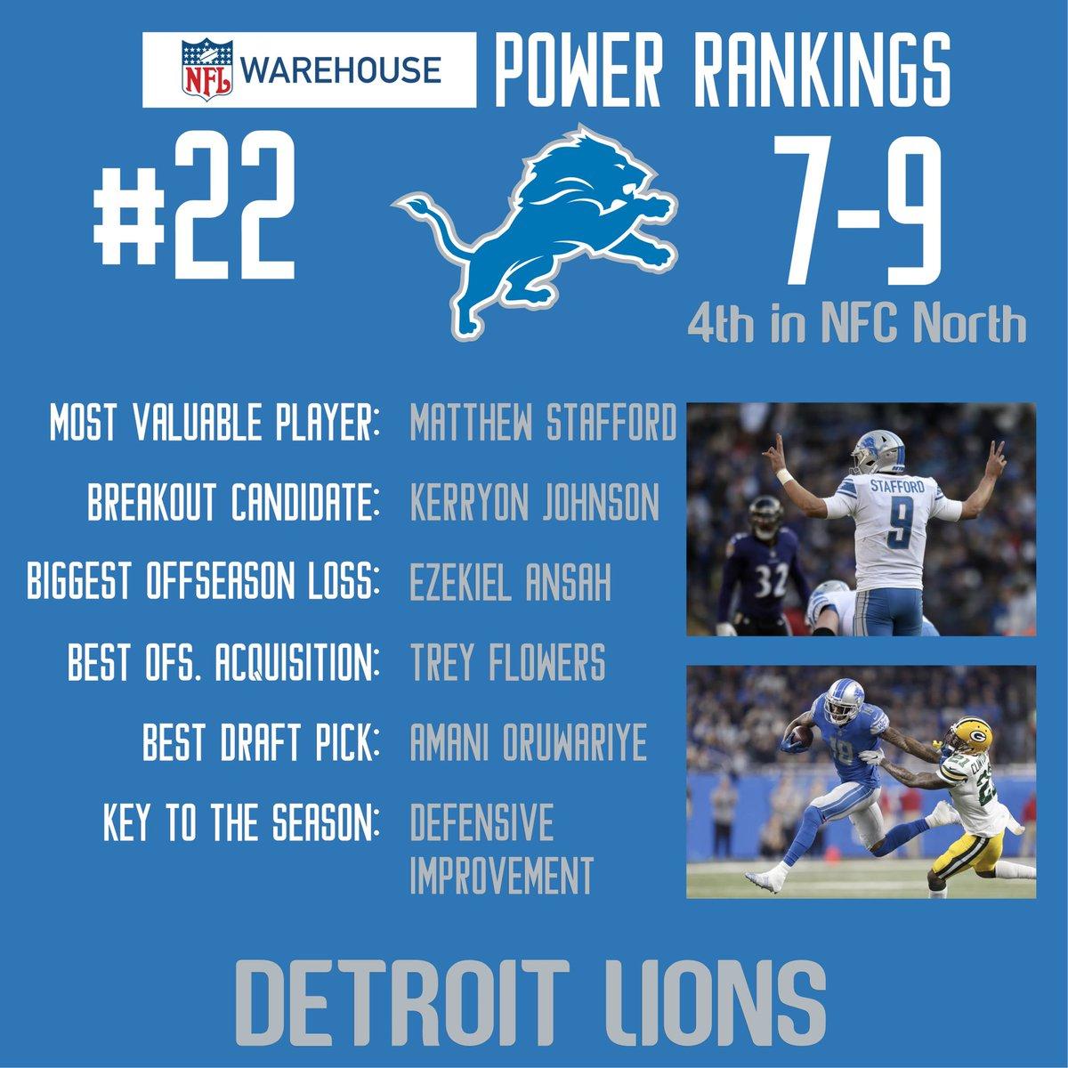 #22 in the NFL Warehouse 2019 Preseason Power Rankings are the Detroit #Lions   #NFL #DetroitLions #NFLWarehouse https://t.co/MXRpNeouS7