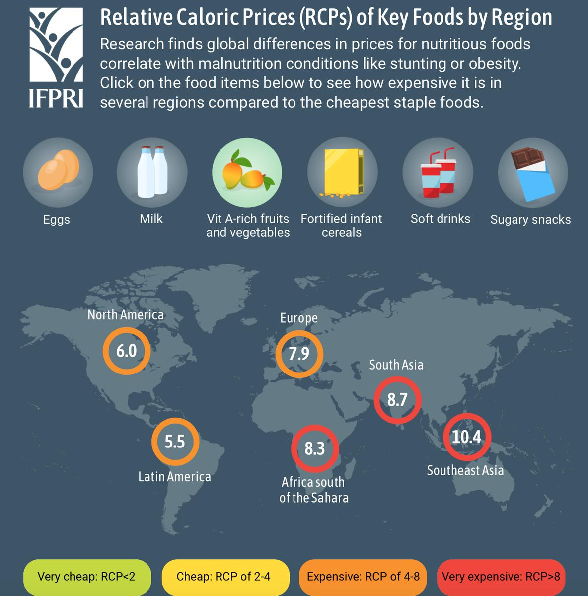 New research @IFPRI shows sugary snacks are 'very cheap' or 'cheap' in all parts of the world, while vit A-rich fruits & veg are 'expensive' or 'very expensive.' This is a global problem that needs global, national and local solutions. ifpri.org/publication/re…