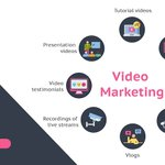 Image for the Tweet beginning: New to #VideoContentMarketing? Here are