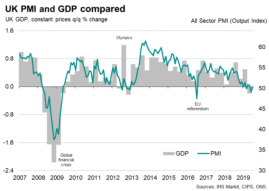 UK skirting with recession: #GDP down 0.2% in second quarter (1st decline since 2012) and #PMI says we can so far expect stagnation in third quarter. May see some stock-piling boost in lead up to Oct31st but this - like the 0.5% rise in Q1 - would be a false sign of health