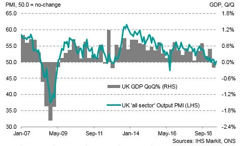 Latest UK GDP data reaffirms the signal from our PMI surveys that underlying economic conditions in the UK are weak and broad-based across all sectors.