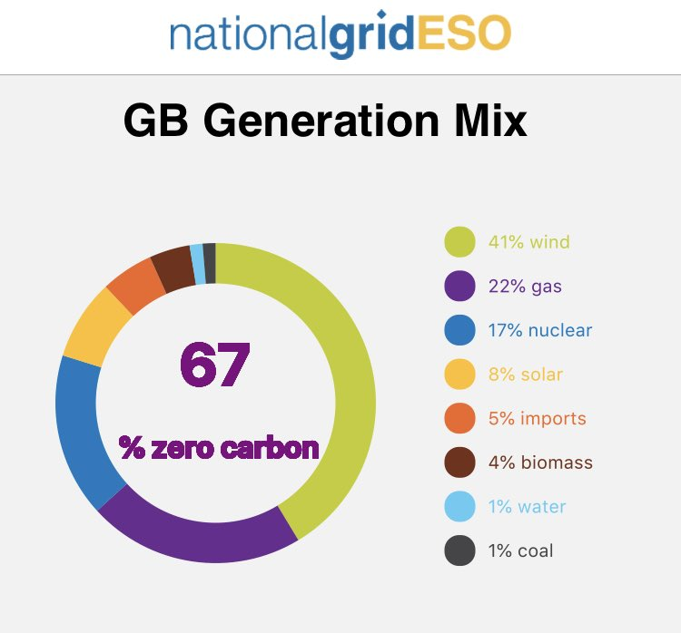 Home :: National Grid