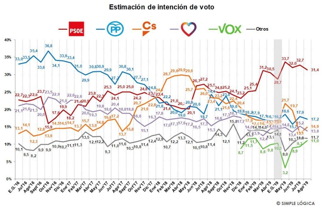 🚨📈 Encuesta de @s_logica   Ascenso de VOX tras la fallida sesión de investidura. Lograría pasar del 103% de los votos y 24 diputados, obtenidos el 28 de abril, al 11% y 28 diputados. La #EspañaViva sabe valorar cuando alguien defiende la verdad y sus intereses 💪🇪🇸