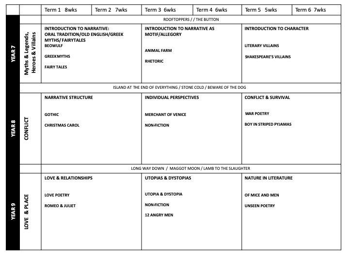 Planning Sentence Instruction gettingitrightsometimes.wordpress.com/2019/08/09/pla…