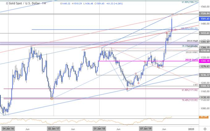 Live Chart - Real Time Forex Charts | Easy Trading Tips