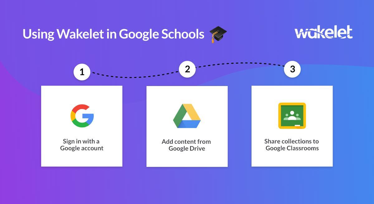 Using Wakelet in a @GoogleForEdu school? It's as easy as 1, 2, 3...