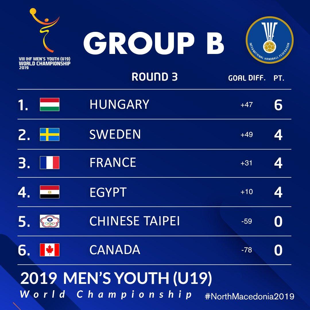 ترتيب بطولة العالم للشباب لكرة