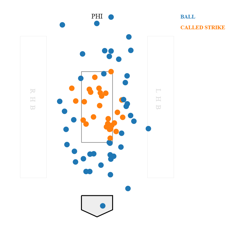 The Phillies and Giants have not been happy with home plate ump CB Bucknor's strike zone tonight, for good reason: