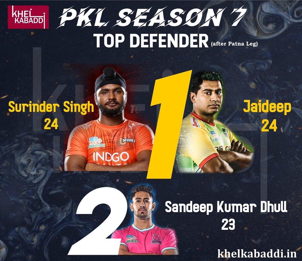 Top Defenders after Patna Leg @prokabaddi #TopRaiders #SurinderSingh #JaideepSharma #SandeepDhull #Kabaddi #KhelKabaddi #ProKabaddi