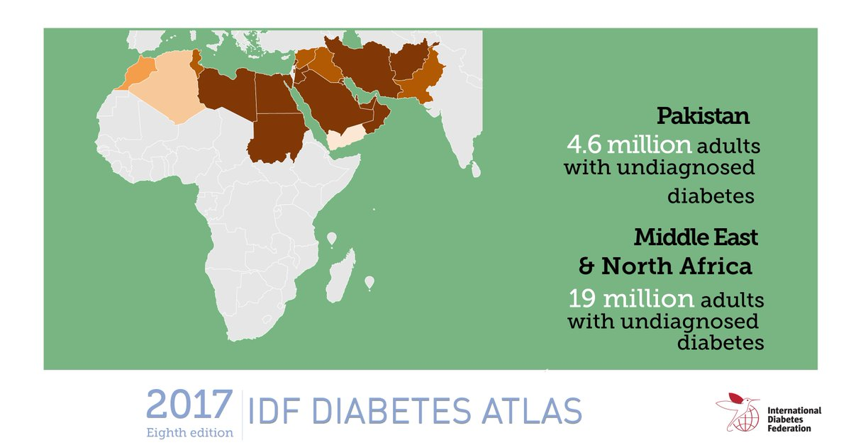 Int Diabetes Fed On Twitter Pakistan Has The Highest Number Of