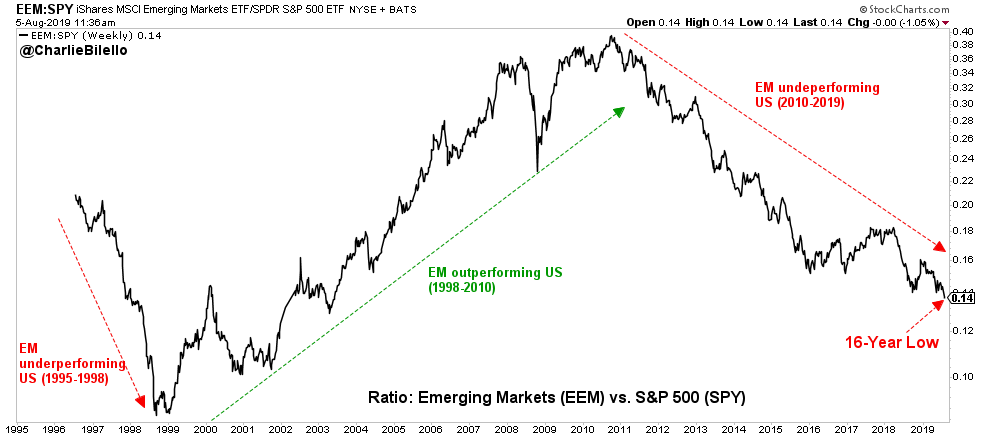 Emergint markets vs S&P500