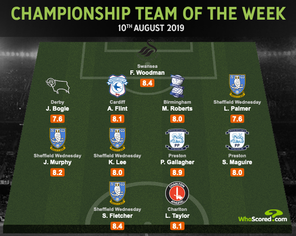 🏴󠁧󠁢󠁥󠁮󠁧󠁿 Championship Team of the Week -- @swfc dominate with 4⃣ players after their 2-0 win over Barnsley Woodman @Jayden_bogle @AFlint4 Roberts @LiamJPalmer Murphy Lee @Gally_7 Maguire Fletcher Taylor wscrd.co/Championship