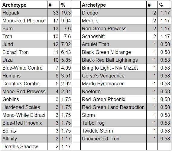 Day 2 demographics for MagicFest Minneapolis