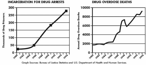 Just a reminder in one set of graphs that the war on drugs is a war on people.