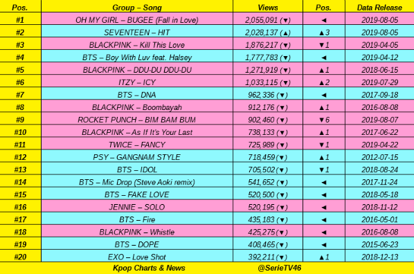 Top 20 most views Kpop Acts MV in LAST 24 hours: #OHMYGIRL