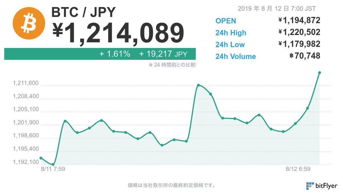 8 月 12 日 7 時 00 分のビットコイン価格は 1,214,089 円です。  ※仮想通貨の相場は大きく変動する場合がございます。余裕をもったお取引きをお勧めしております。お取引きの際はこちらをよくお読みください。