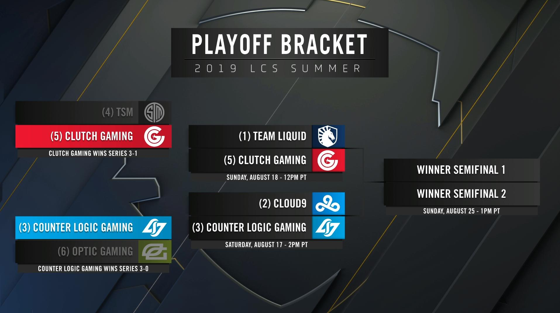 LCS 2019 - playoffs