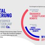 Image for the Tweet beginning: Für 37% der mittelständischen Unternehmen