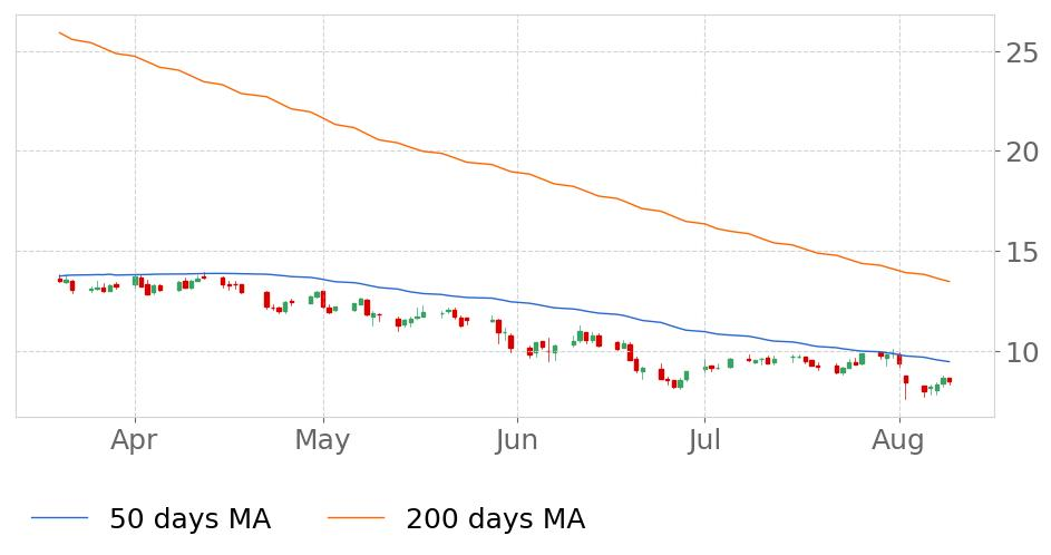 UNFI in Downtrend: 50-day Moving Average broke below 200-day