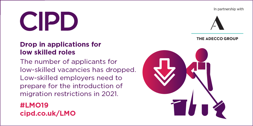 The amount of people applying for low-skilled roles has dropped by a fifth over the past year, partly attributable to a drop in net-EU migration. Employers may face significant recruitment challenges in the coming months. ow.ly/AOUq50vsUno #LMO19