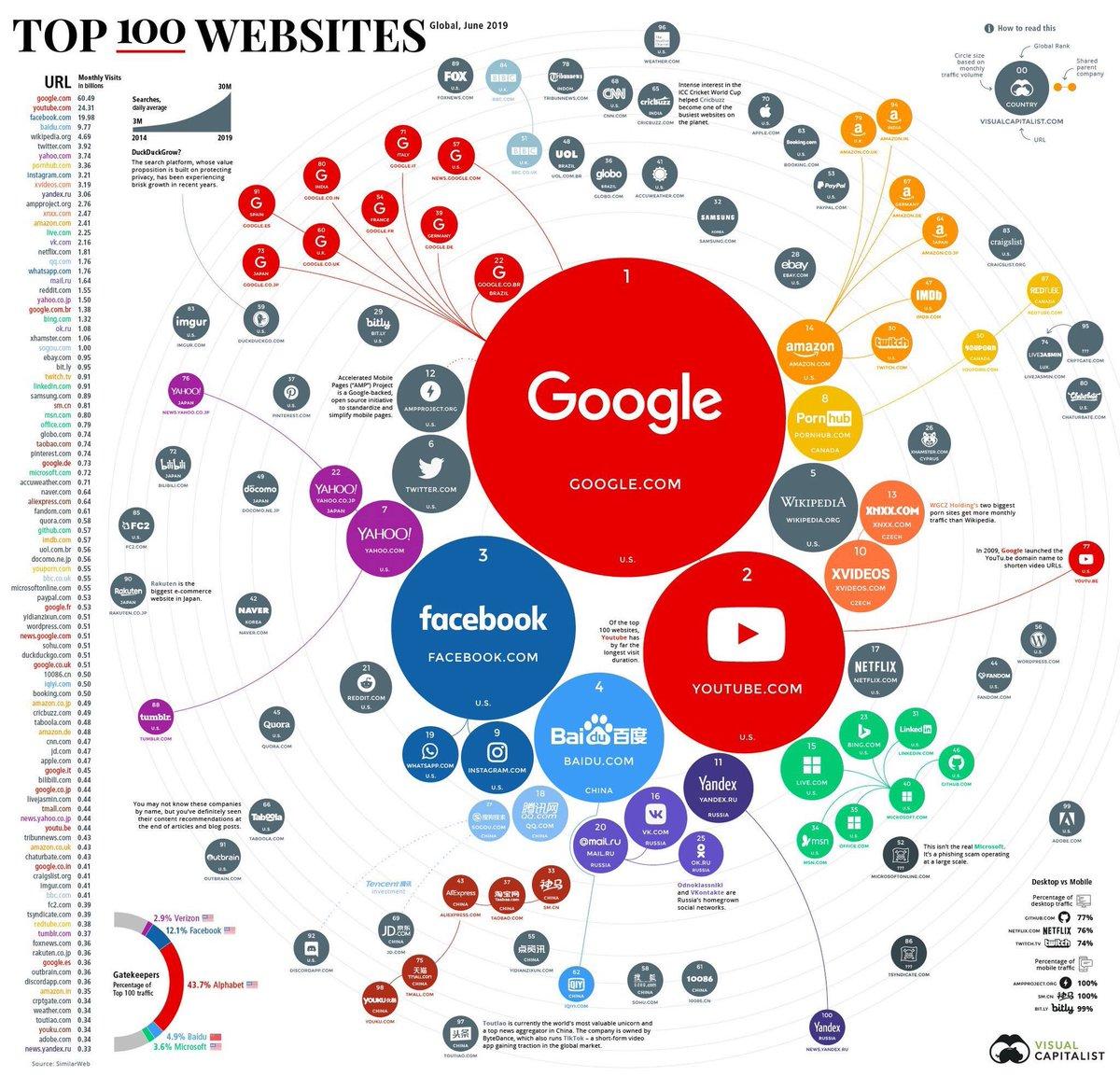 test Twitter Media - [#infographie] Top 100 monde des sites internet en juin 2019. A noter que @YouTube pèse aujourd'hui + qu'un @facebook, @BaiduResearch et @Wikipedia complètent le Top 5 https://t.co/NSj2JTCKvr