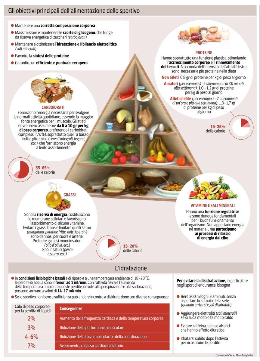 carboidrati per chilogrammo di peso corporeo