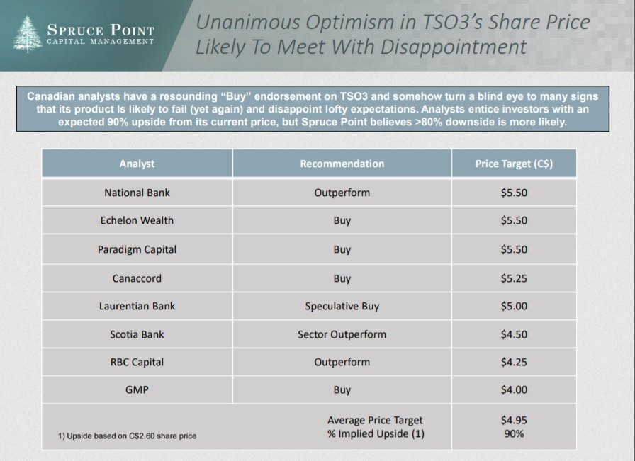 Great wealth destructing outcome for $TOS.TO shareholders this morning w/ a takeout by Stryker $SYK. We laughed and had a strong Sell in Aug 2017 when Canadian stock promoters had C$5.50 price targets. A C$0.43 offer looks rich, but shareholders should be thrilled for a bail out
