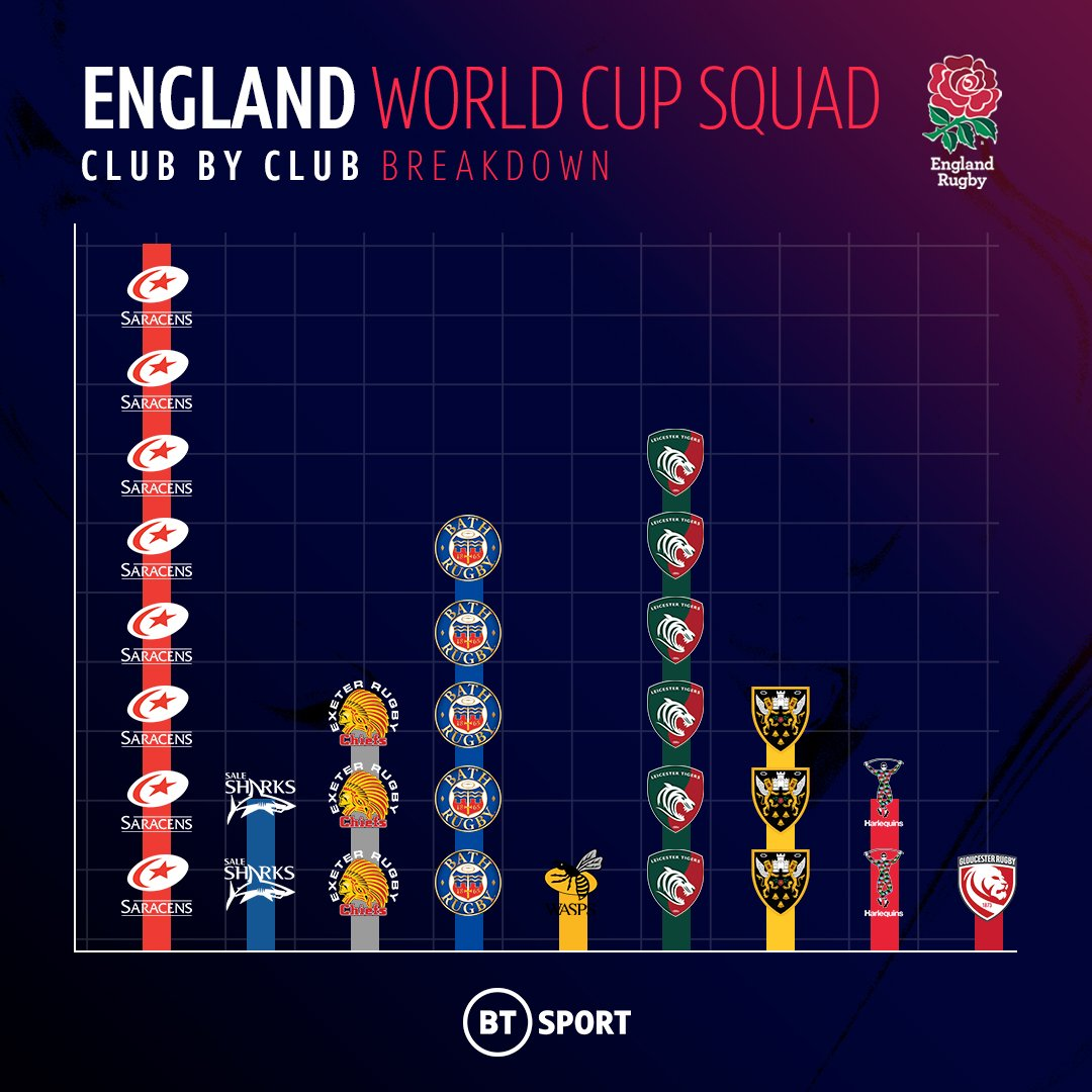 test Twitter Media - The breakdown of the England squad per @premrugby club...  Saracens providing 8️⃣ to the cause 🌹 https://t.co/gY3ybCdaBr