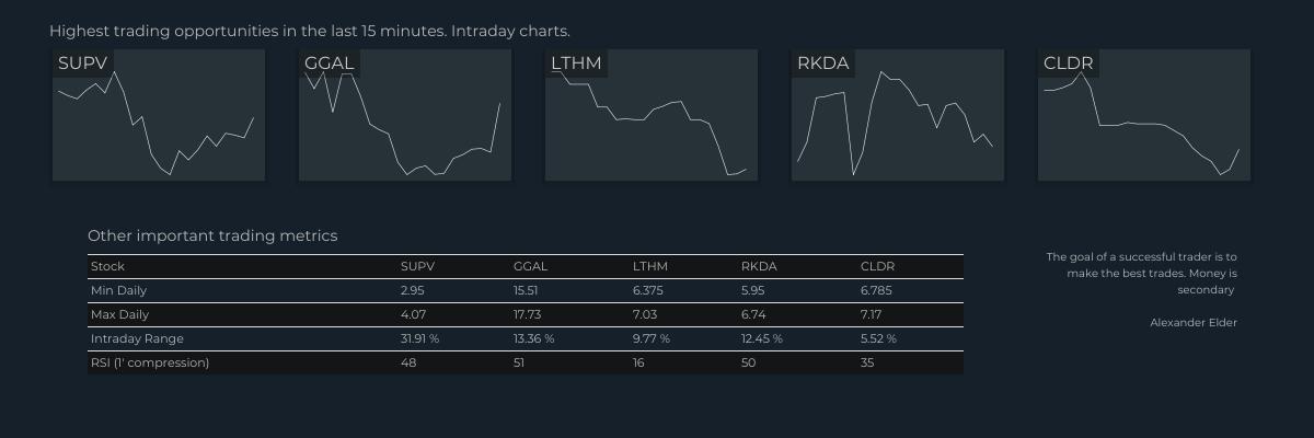 Stocks with greater movement, last 15 minutes  $SUPV +/- 11.98% Grupo Supervielle S.A. America.. $GGAL +/- 9.08% Grupo Financiero Galicia S.A. $LTHM +/- 6.32% Livent Corporation $RKDA +/- 5.78% Arcadia Biosciences Inc. $CLDR +/- 4.67% Cloudera Inc.<br>http://pic.twitter.com/nx3Kp4joZQ