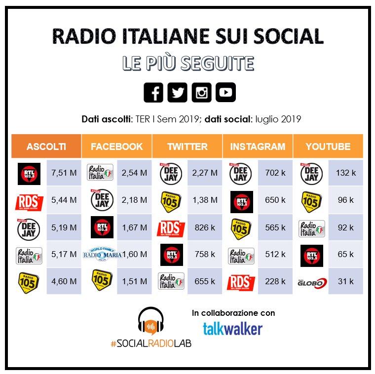 Radio italiane più coinvolgenti sui social media nel primo semestre 2019. In questo caldo agosto 😓 un nuovo report #SocialRadioLab fresco fresco di giornata in collaborazione con @talkwalker 👉🏻 socialradiolab.it/2019/08/12/pri…
